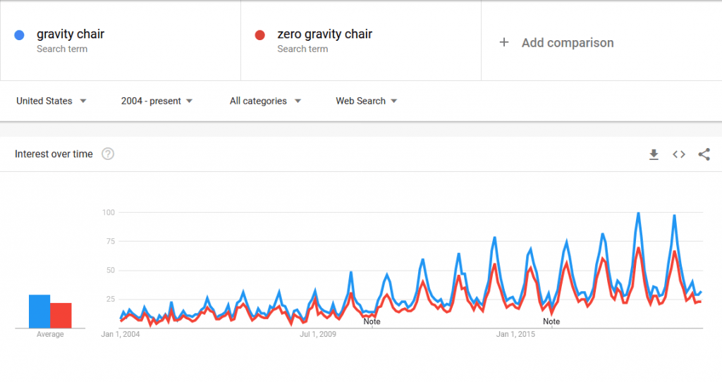 Zero Gravity Chair Google Trends
