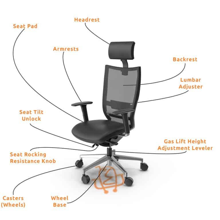 Ergonomic Office Chair Parts Names
